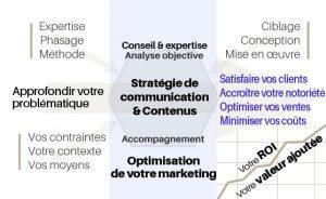 prestations en communication et marketing
